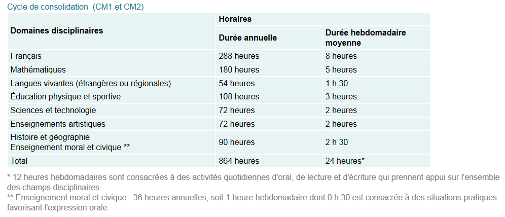 Horaires cycle 3